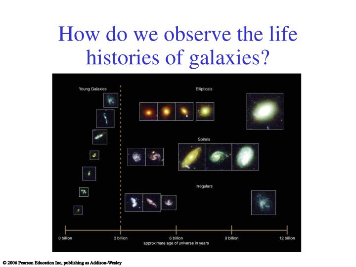 How do we observe the life histories of galaxies?