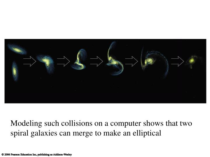 Modeling such collisions on a computer shows that two spiral galaxies can merge to make an elliptical