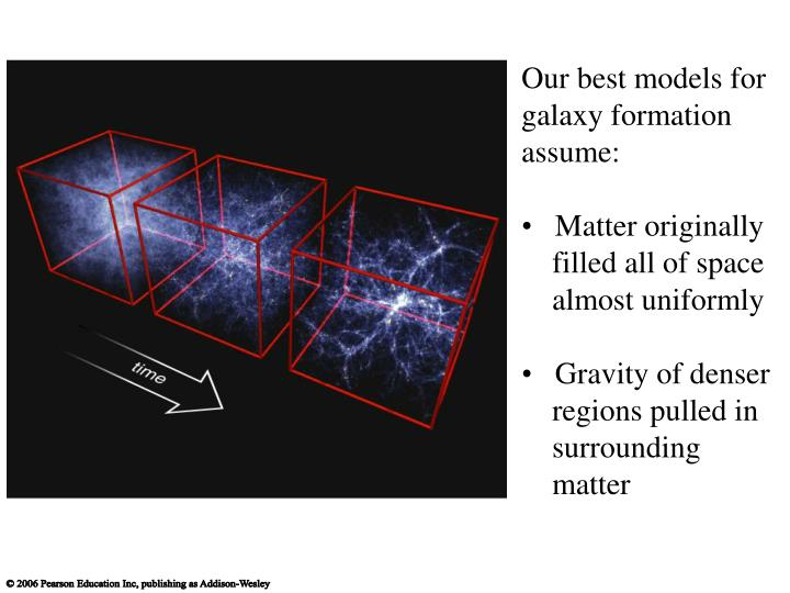 Our best models for galaxy formation assume: