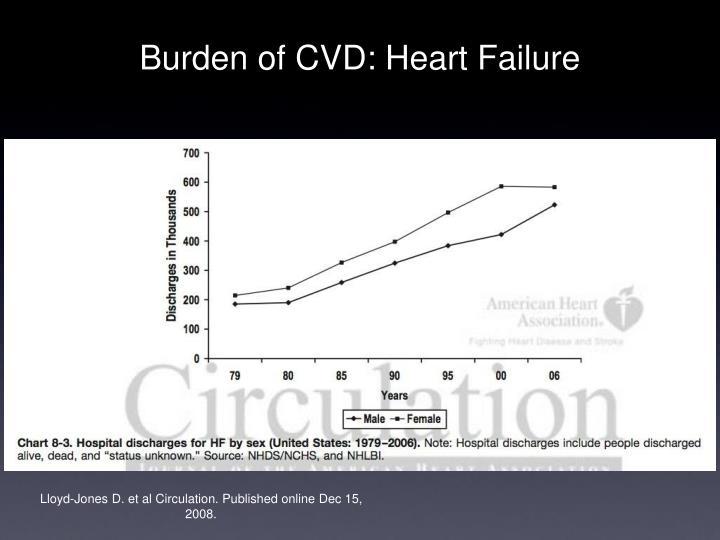 Burden of CVD: Heart Failure