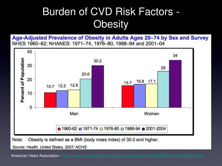 Burden of CVD Risk Factors -