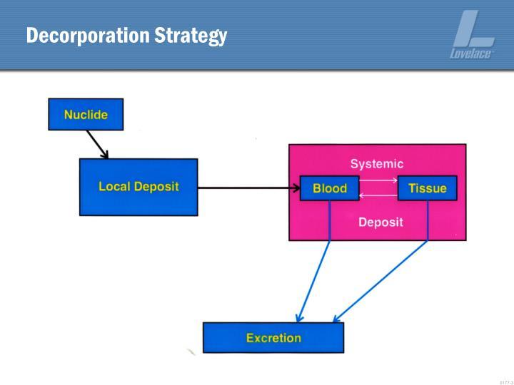 Decorporation Strategy