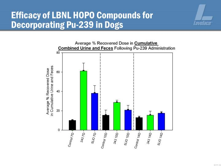 Efficacy of LBNL HOPO Compounds for