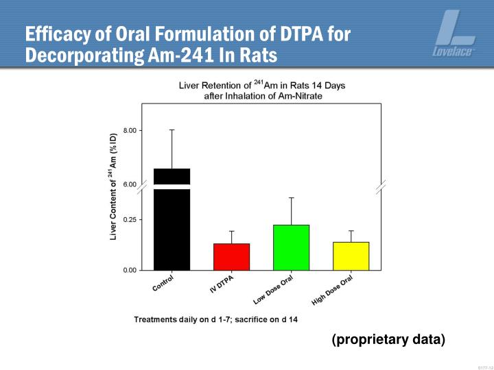 Efficacy of Oral Formulation of DTPA for Decorporating Am-241 In Rats