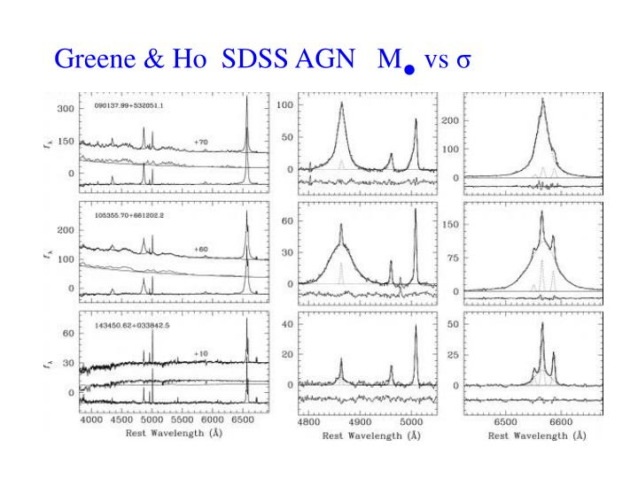 Greene & Ho  SDSS AGN   M