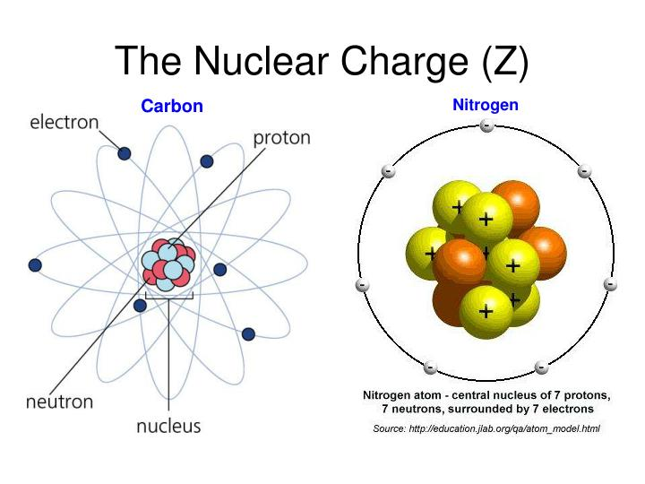 The Nuclear Charge (Z)