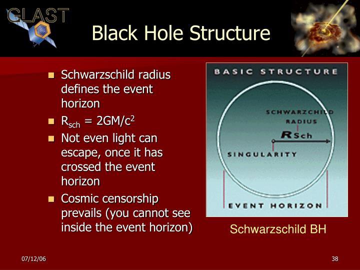 Schwarzschild BH
