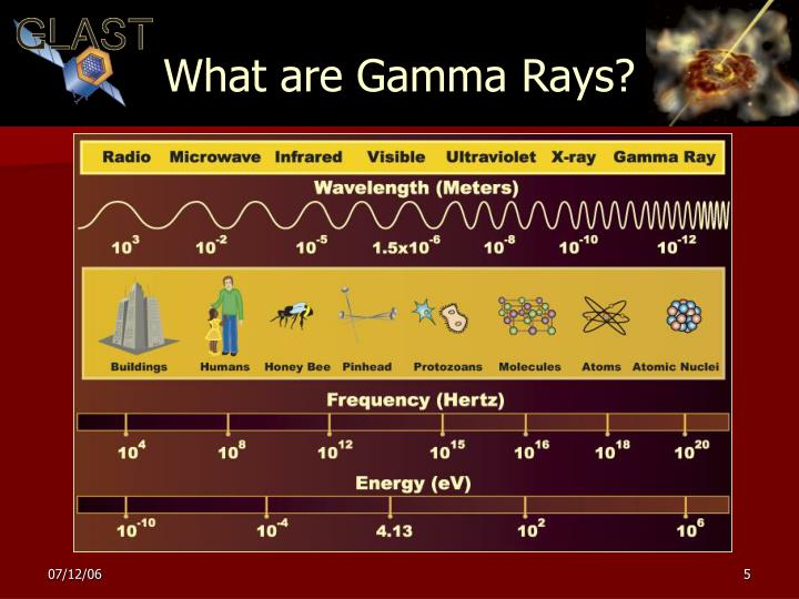 What are Gamma Rays?