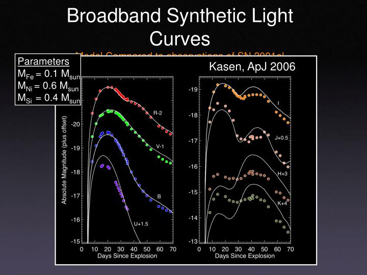 Broadband Synthetic Light Curves