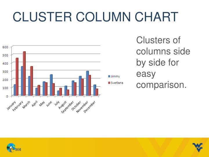 Cluster column chart