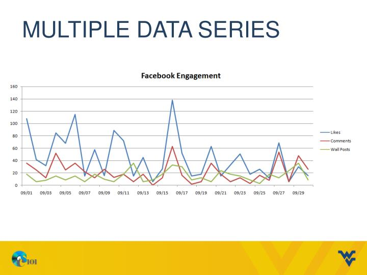 Multiple data series