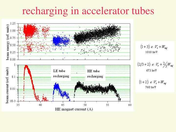 recharging in accelerator tubes