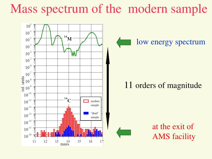 Mass spectrum of the  modern sample