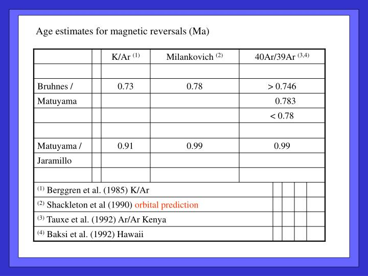 Age estimates for magnetic reversals (Ma)