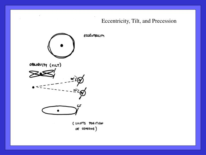 Eccentricity, Tilt, and Precession