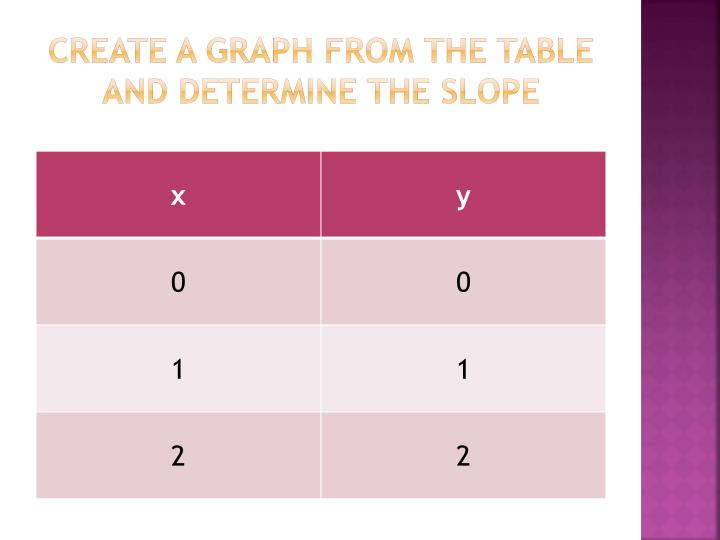 Create a graph from the table and determine the slope