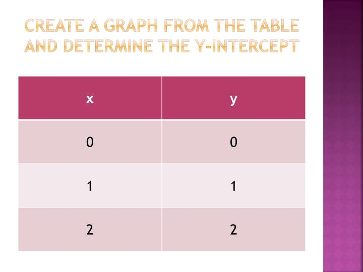Create a graph from the table and determine the