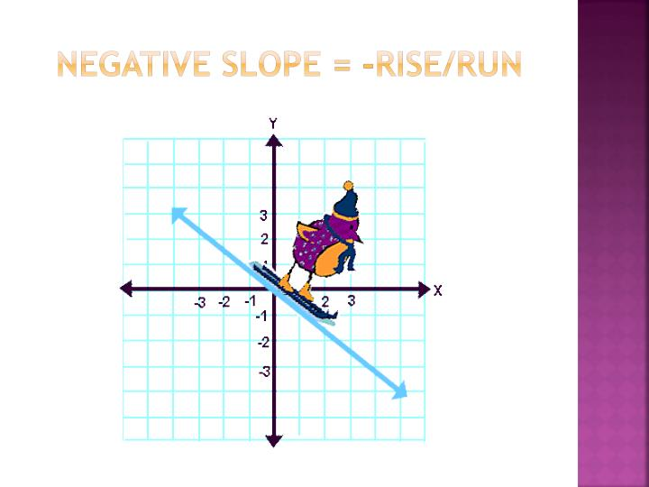 Negative slope = -rise/run