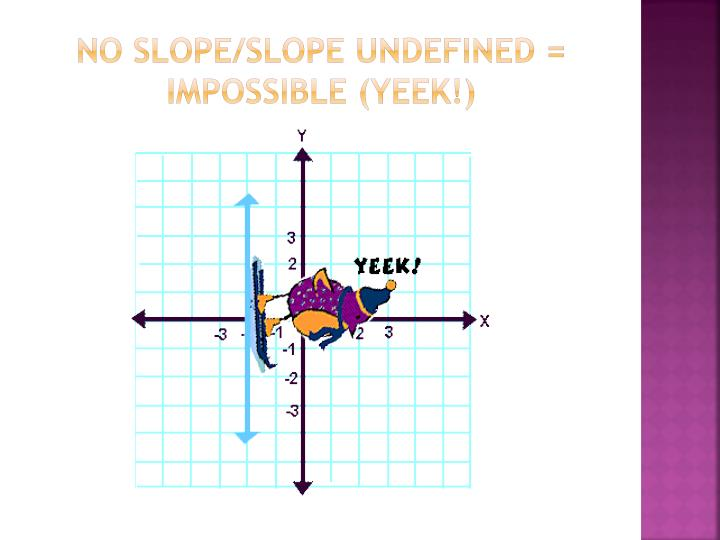 No slope/slope undefined = impossible (YEEK!)
