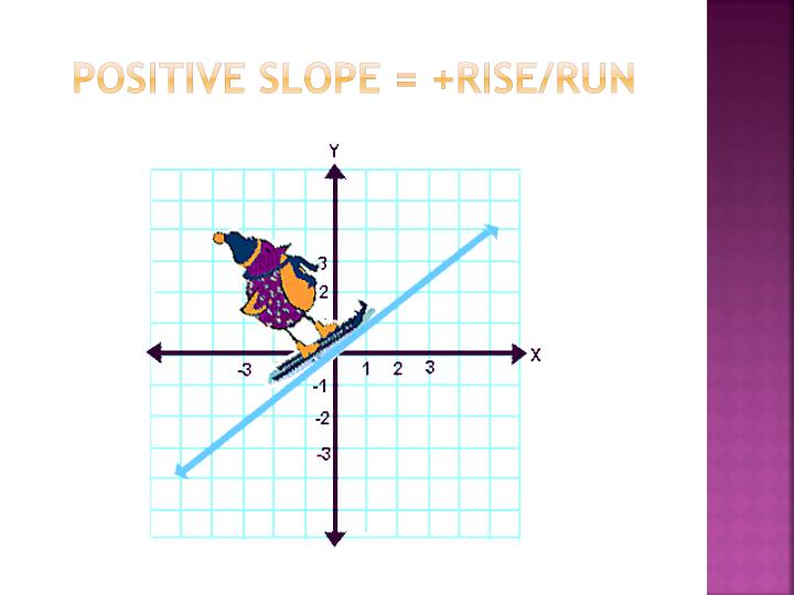 POSITIVE SLOPE = +rise/run