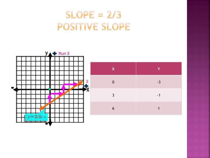 Slope = 2/3