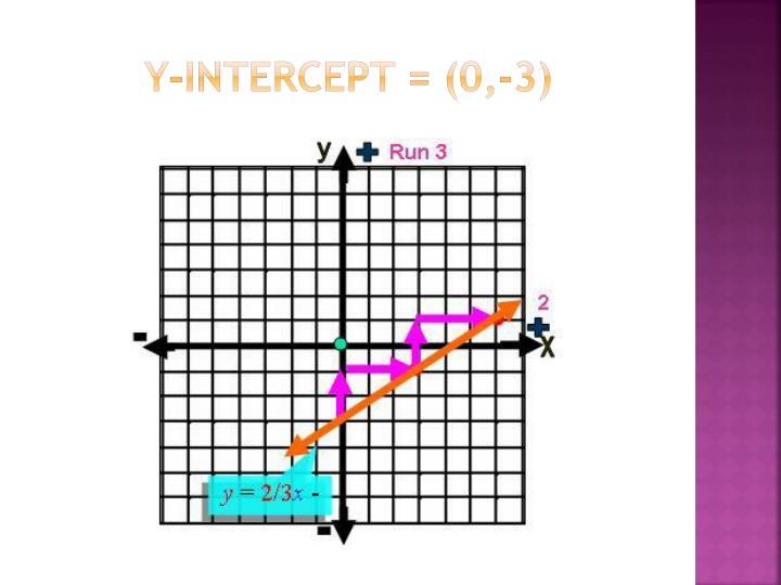 Y-intercept = (0,-3)