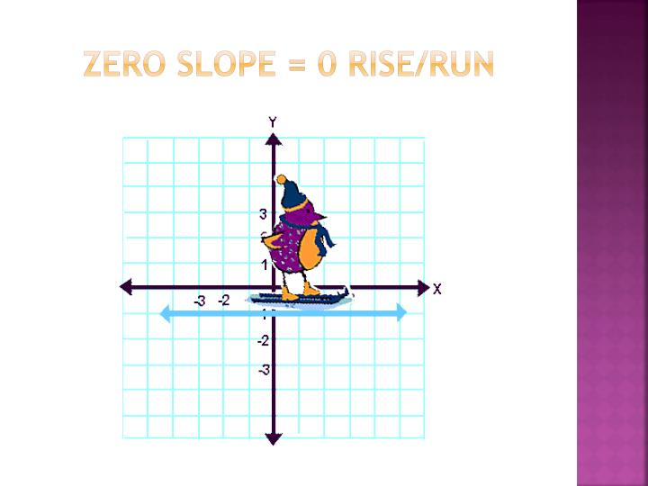 Zero slope = 0 rise/run