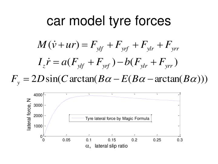 car model tyre forces