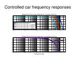 controlled car frequency responses