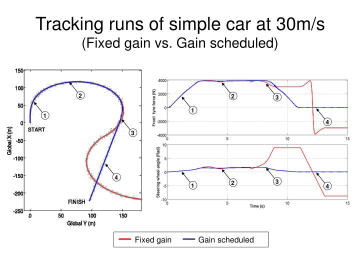 Tracking runs of simple car at 30m/s