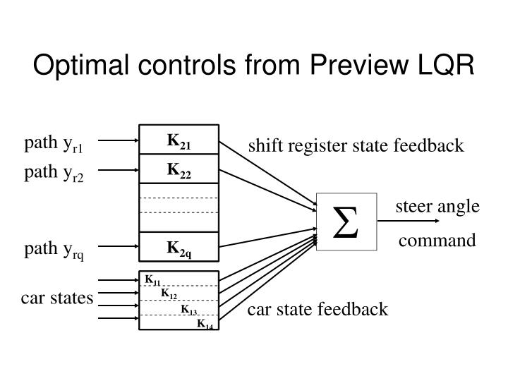 Optimal controls from Preview LQR