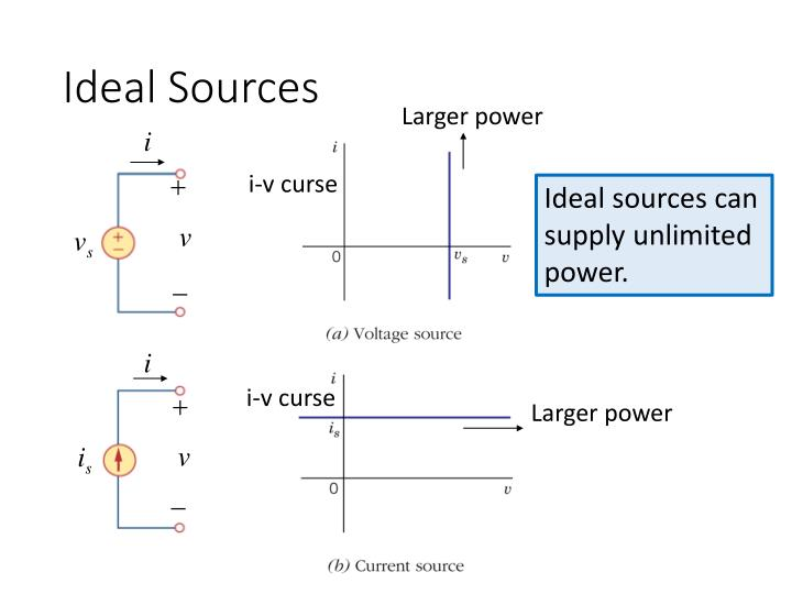 Ideal Sources