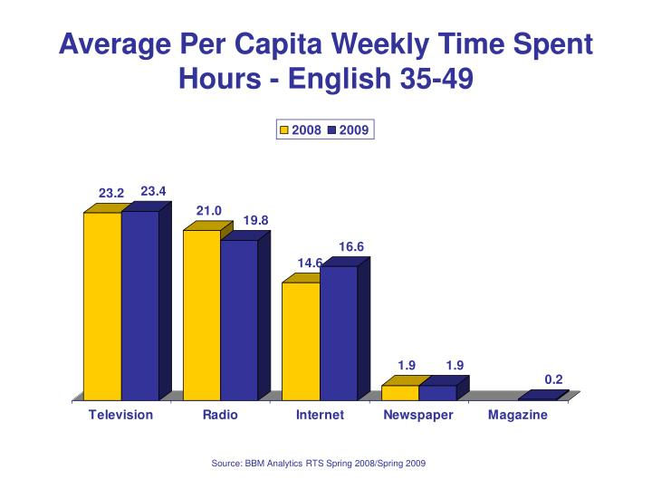 Average per capita weekly time spent hours english 35 49