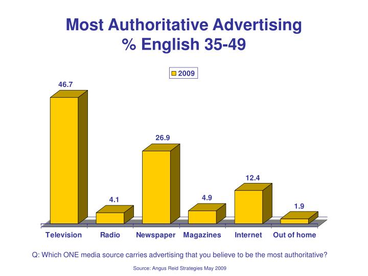 Most Authoritative Advertising