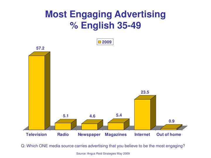 Most Engaging Advertising