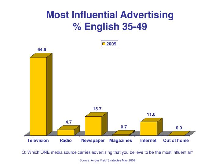 Most Influential Advertising