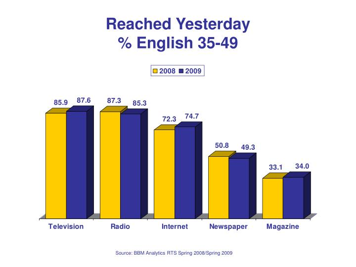 Reached yesterday english 35 49