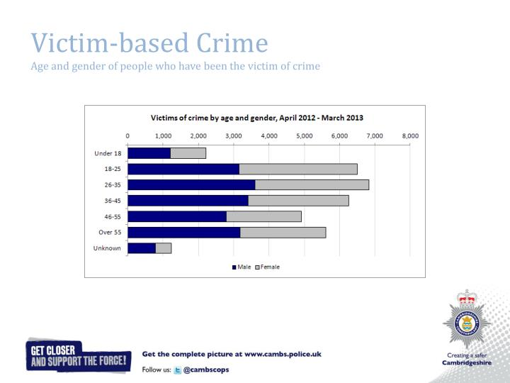 Victim-based Crime