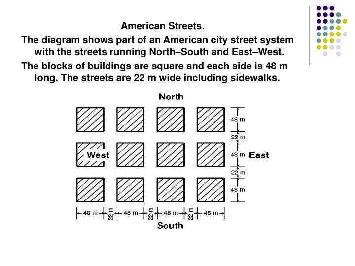 American Streets.