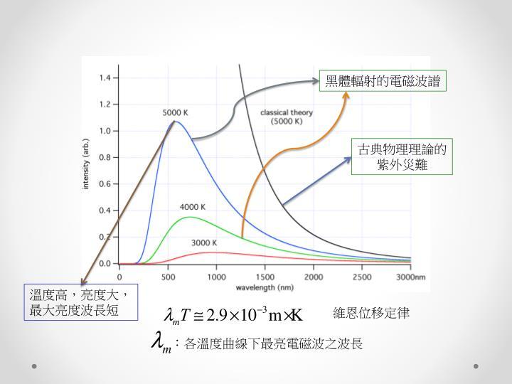 黑體輻射的電磁波譜
