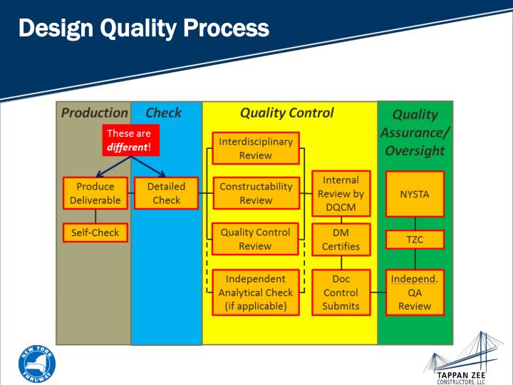 Design Quality Process