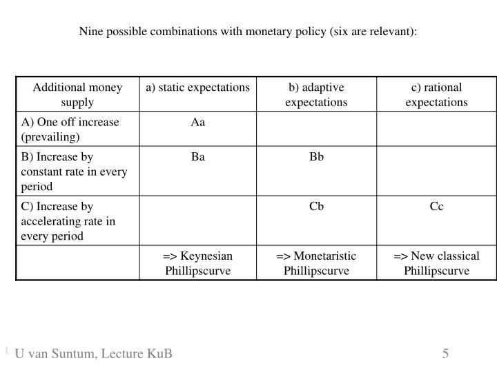 Nine possible combinations with monetary policy (six are relevant):