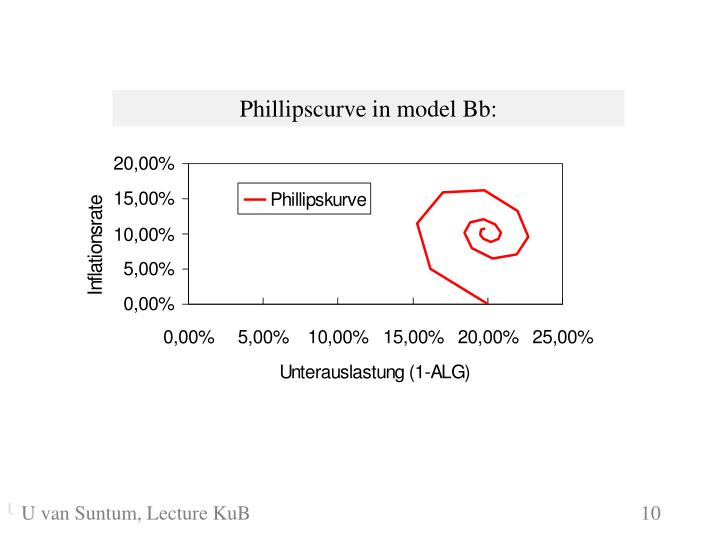 Phillipscurve