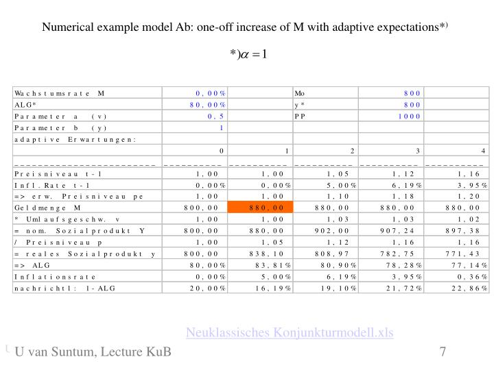 Numerical example model Ab: one-off increase of M with adaptive expectations*