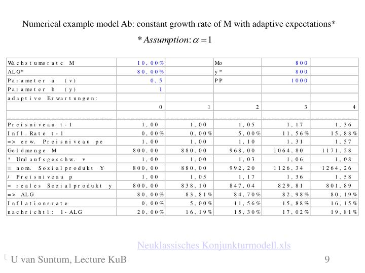 Numerical example model Ab: constant growth rate of M with adaptive expectations*