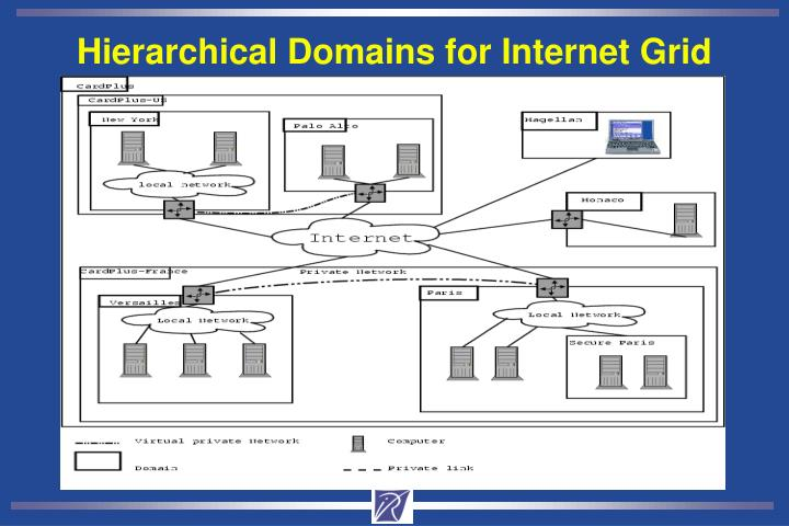 Hierarchical Domains for Internet Grid