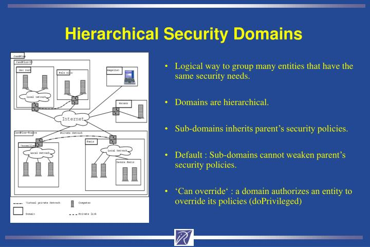 Hierarchical Security Domains