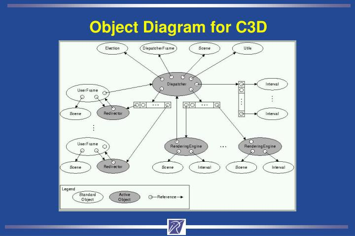 Object Diagram for C3D