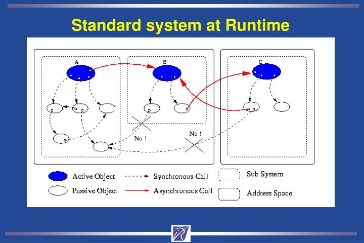 Standard system at Runtime