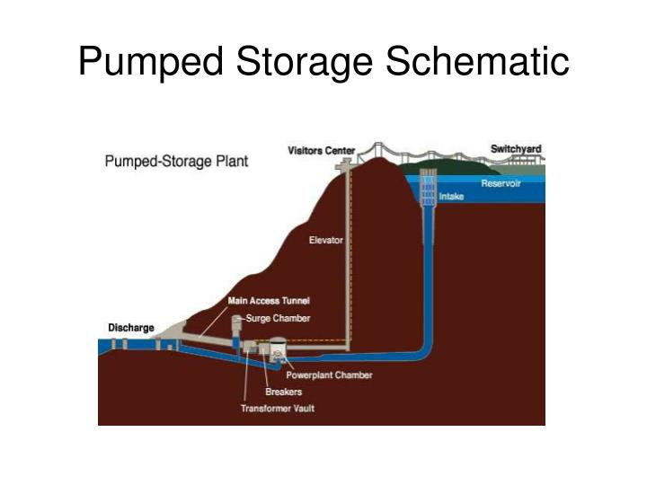Ppt Electric Power Plants Powerpoint Presentation Id